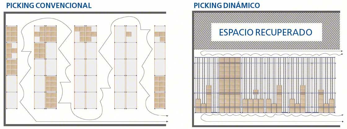 El diagrama muestra el aumento en capacidad de almacenaje que permiten lograr las estanterías dinámicas para picking