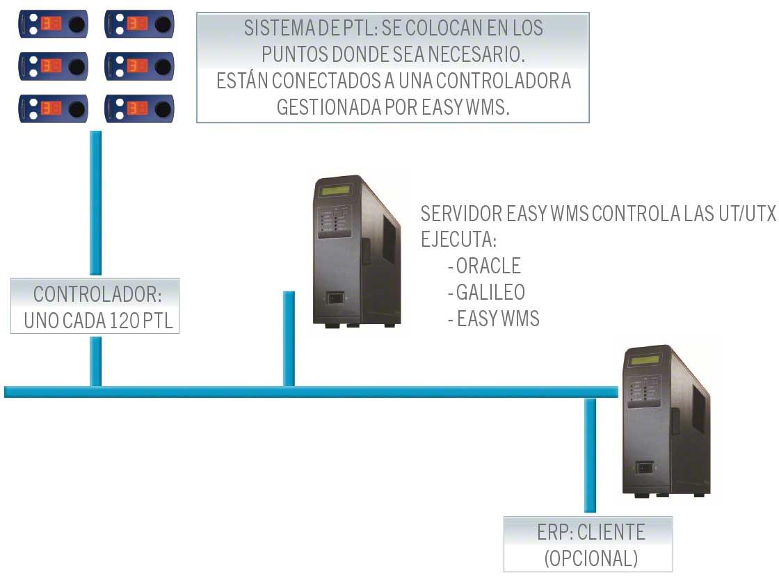 En el diagrama se muestra la conexión entre los distintos sistemas y el pick-to-light