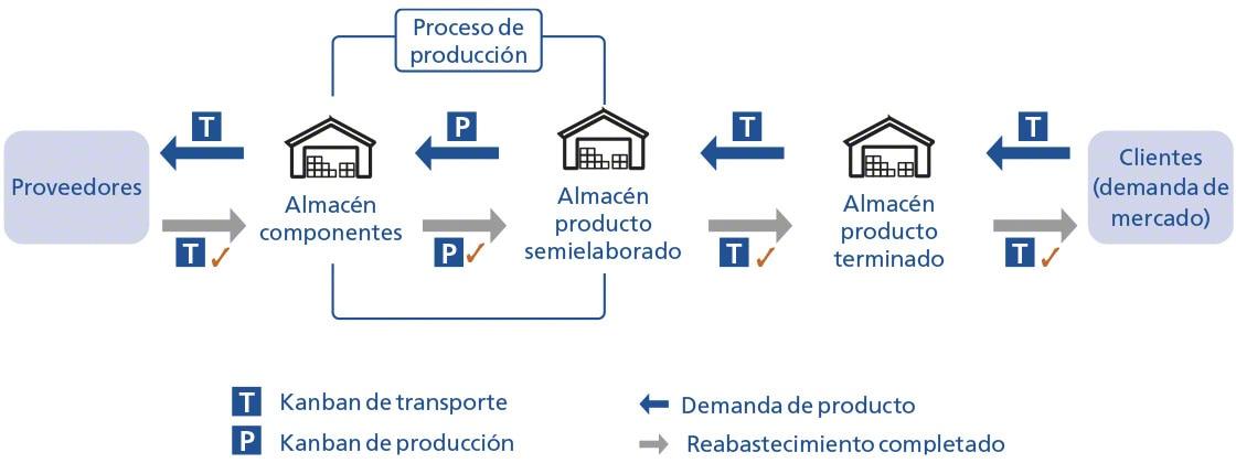 Funcionamiento simplificado del método Kanban con tarjetas de transporte y de producción