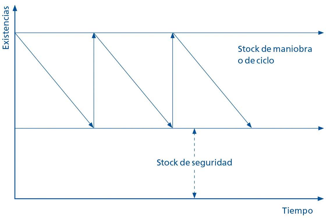El diagrama representa de una forma simplificada los distintos niveles de stock