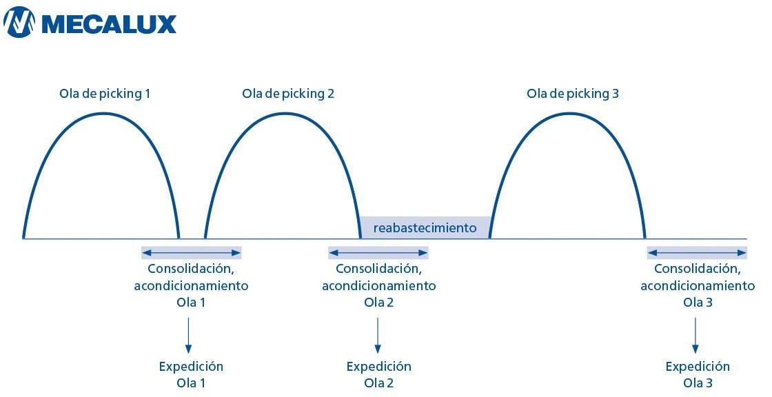 El diagrama muestra el reparto de las oleadas de trabajo con el método wave picking