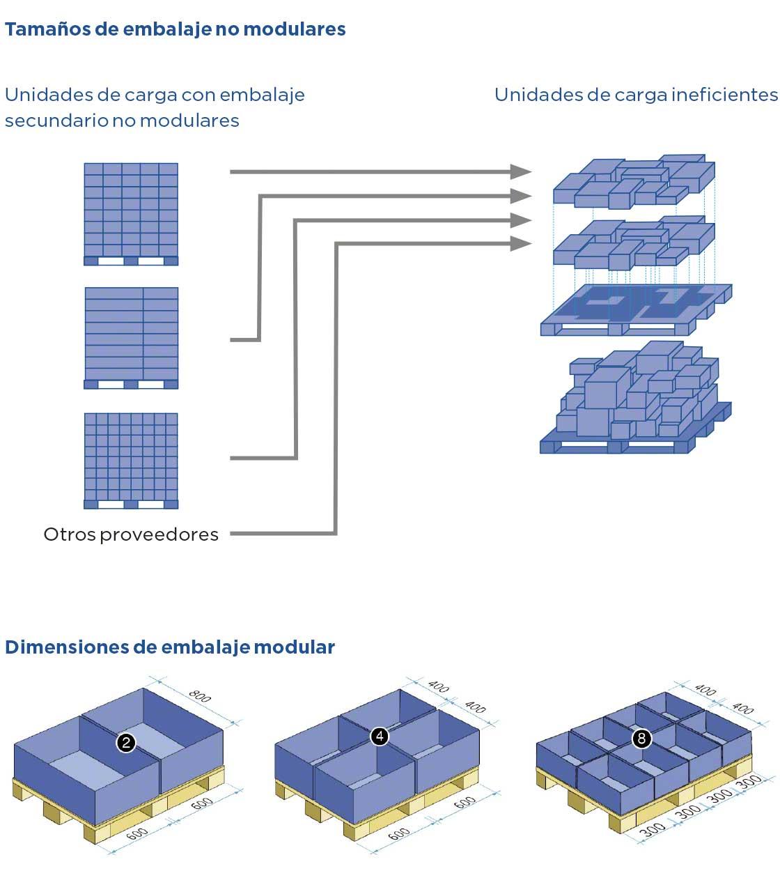 Ejemplos de unidades de carga eficientes e ineficientes