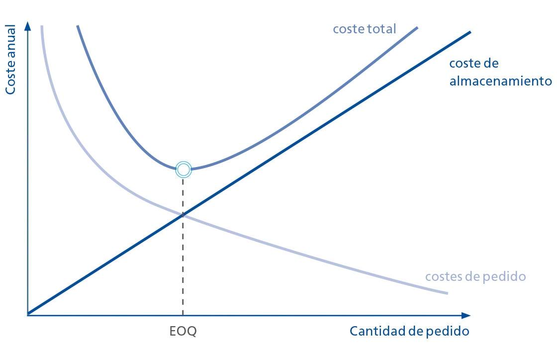 El punto de pedido óptimo sale como resultado de cruzar variables como la cantidad de pedido o el coste anual