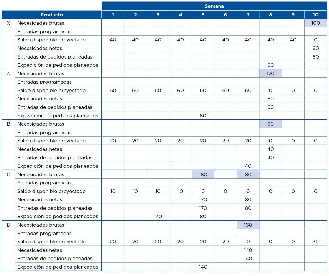 La tabla muestra un ejemplo de cómo se estructura la planificación de requerimientos de materiales
