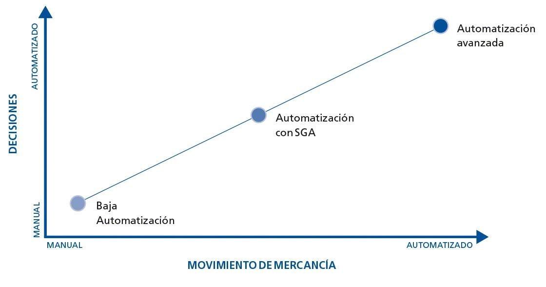 Esta tabla muestra los niveles que definen la automatización de almacenes