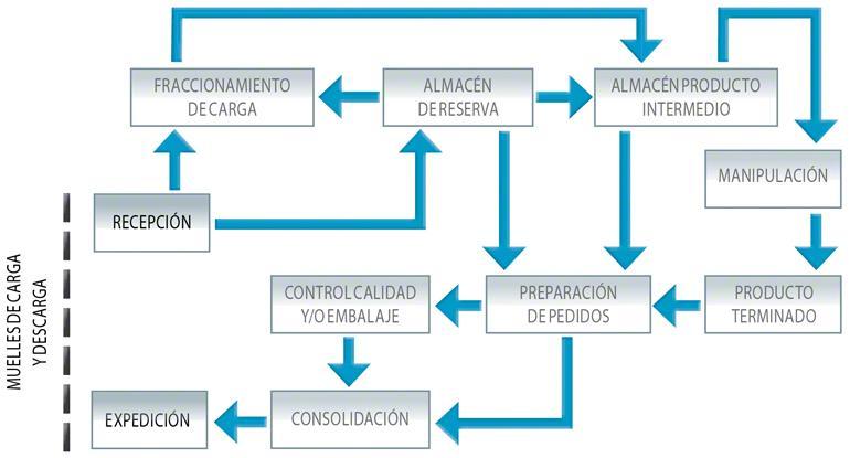 Diagrama de flujo complejo de un almacén