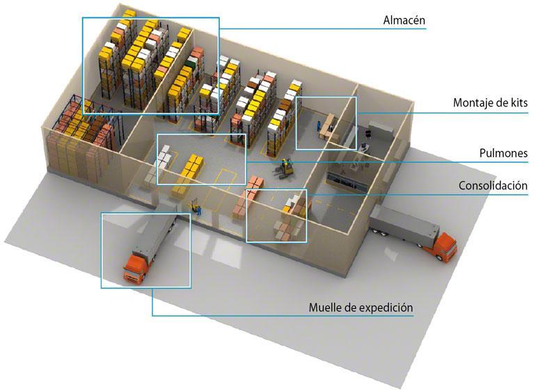 El SGA gestiona el almacén de forma más eficiente por zonas