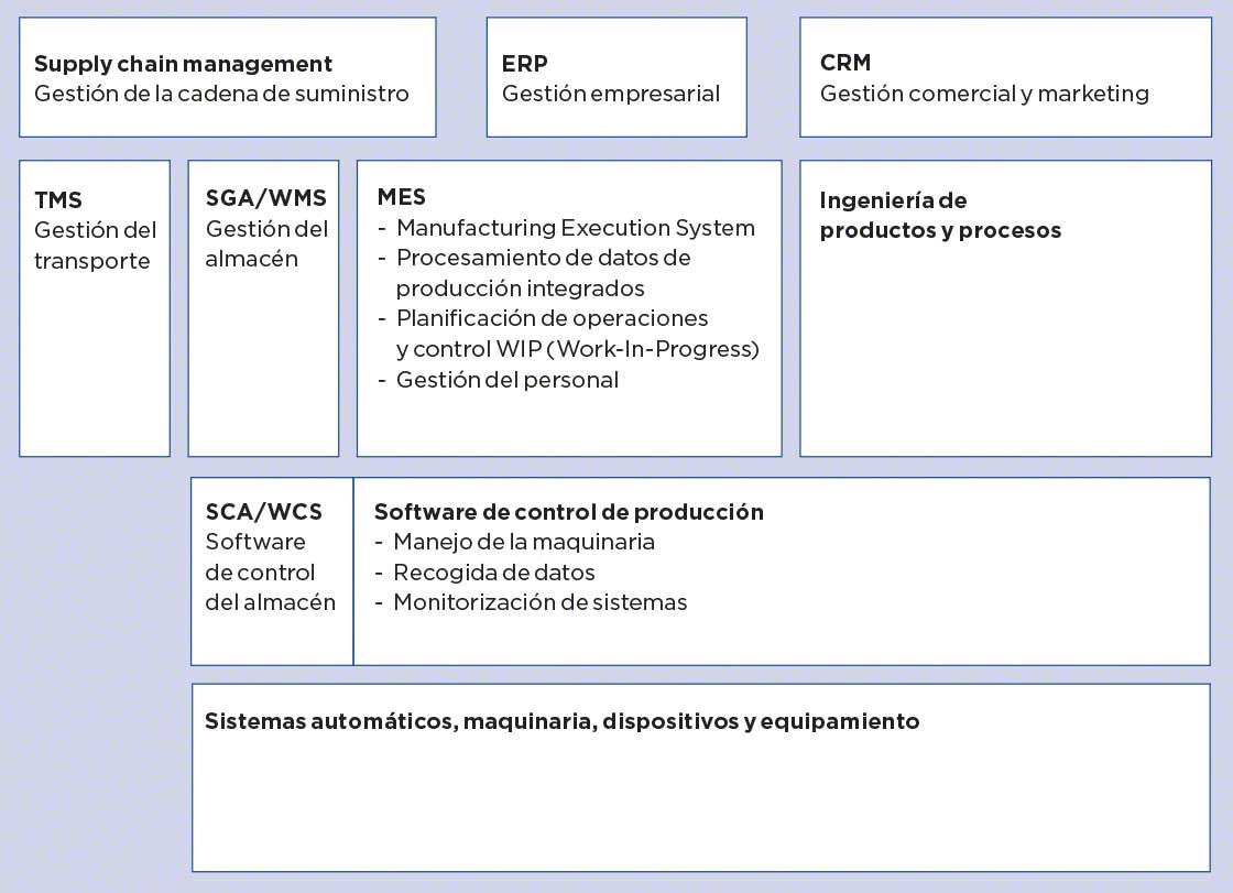 Mapa de sistemas de gestión en la empresa: MES, TMS, SGA, WCS...